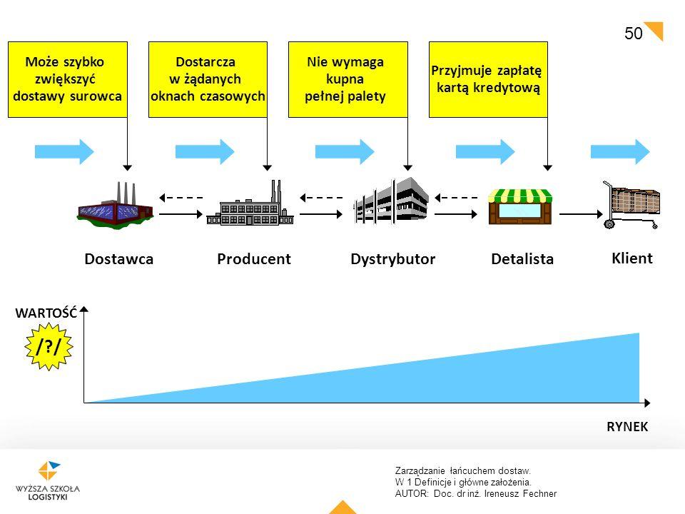 Zarządzanie łańcuchem dostaw. W 1 Definicje i główne założenia. AUTOR: Doc. dr inż. Ireneusz Fechner 50 DystrybutorProducentDetalista Klient Dostawca