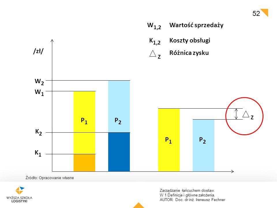 Zarządzanie łańcuchem dostaw. W 1 Definicje i główne założenia. AUTOR: Doc. dr inż. Ireneusz Fechner 52 /zł/ Z W1W1 W2W2 W 1,2 K1K1 K2K2 K 1,2 Wartość