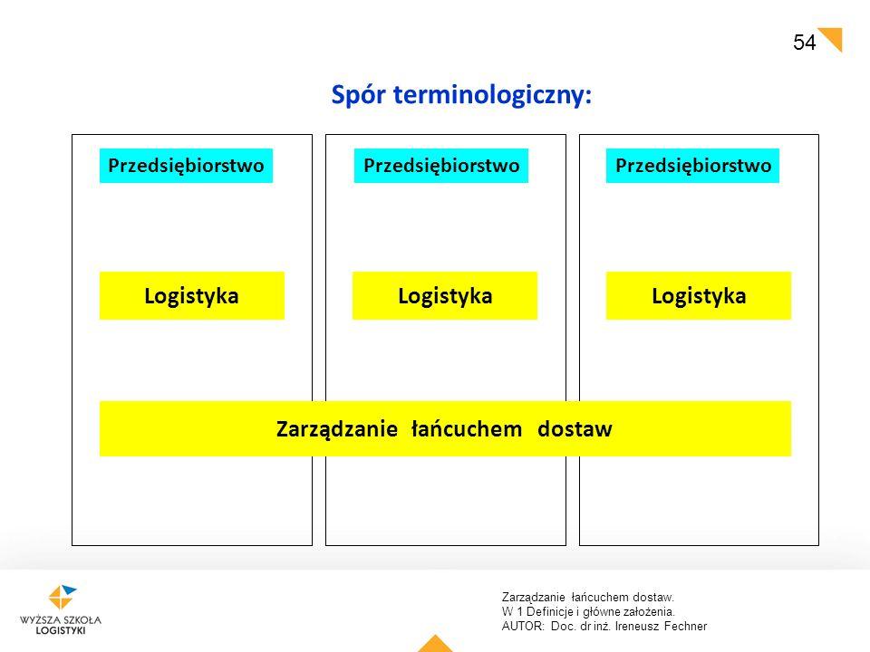 Zarządzanie łańcuchem dostaw. W 1 Definicje i główne założenia. AUTOR: Doc. dr inż. Ireneusz Fechner 54 Przedsiębiorstwo Logistyka Zarządzanie łańcuch