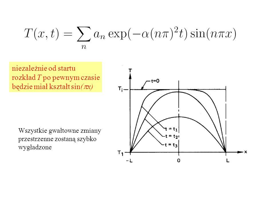 niezależnie od startu rozkład T po pewnym czasie będzie miał kształt sin( p x) Wszystkie gwałtowne zmiany przestrzenne zostaną szybko wygładzone