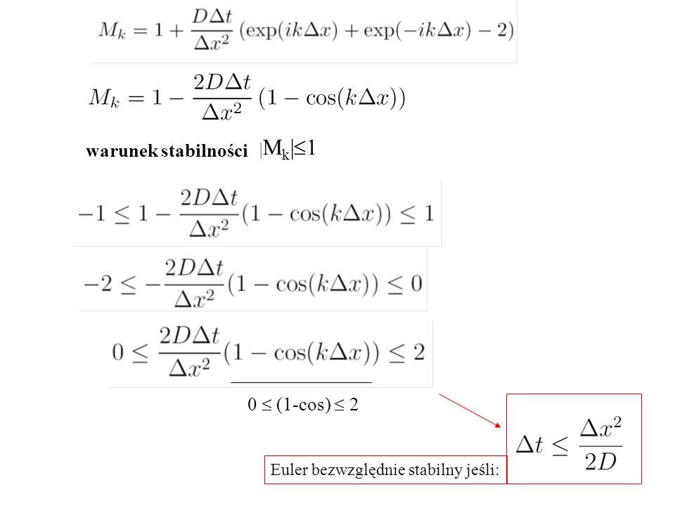 warunek stabilności 0  (1-cos)  2 Euler bezwzględnie stabilny jeśli: |Mk|1|Mk|1