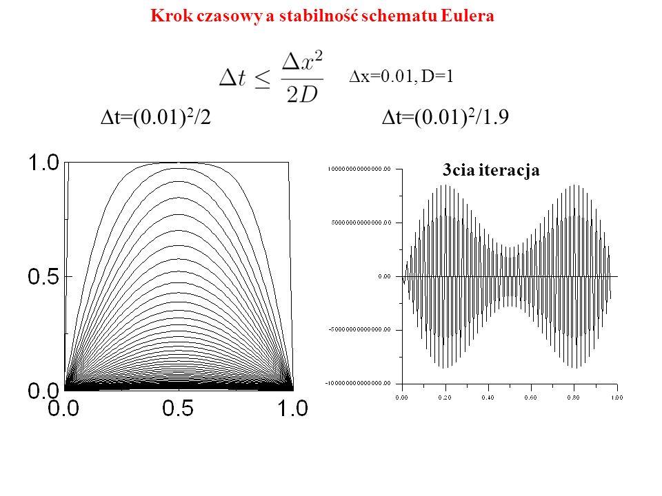  x=0.01, D=1  t=(0.01) 2 /2  t=(0.01) 2 /1.9 3cia iteracja Krok czasowy a stabilność schematu Eulera