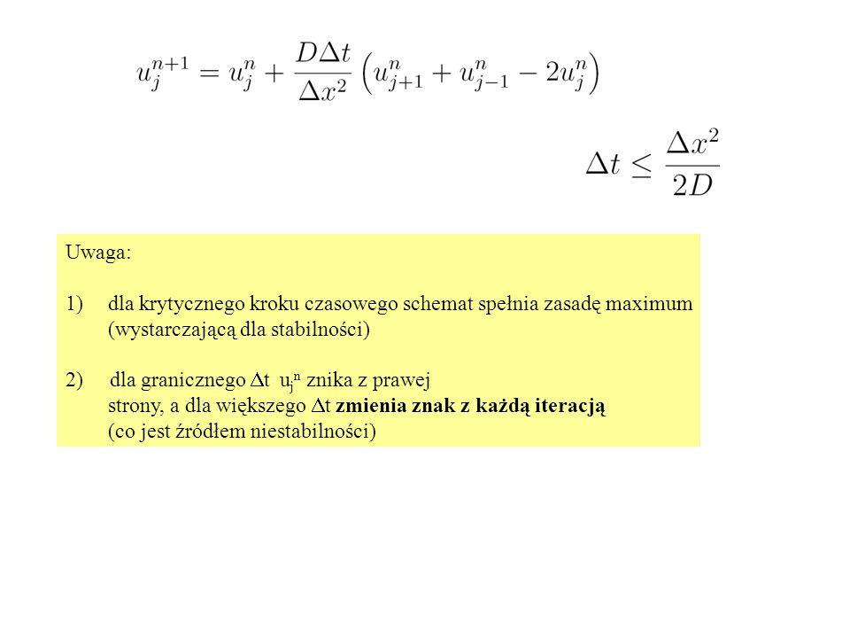 Uwaga: 1)dla krytycznego kroku czasowego schemat spełnia zasadę maximum (wystarczającą dla stabilności) 2) dla granicznego  t u j n znika z prawej st