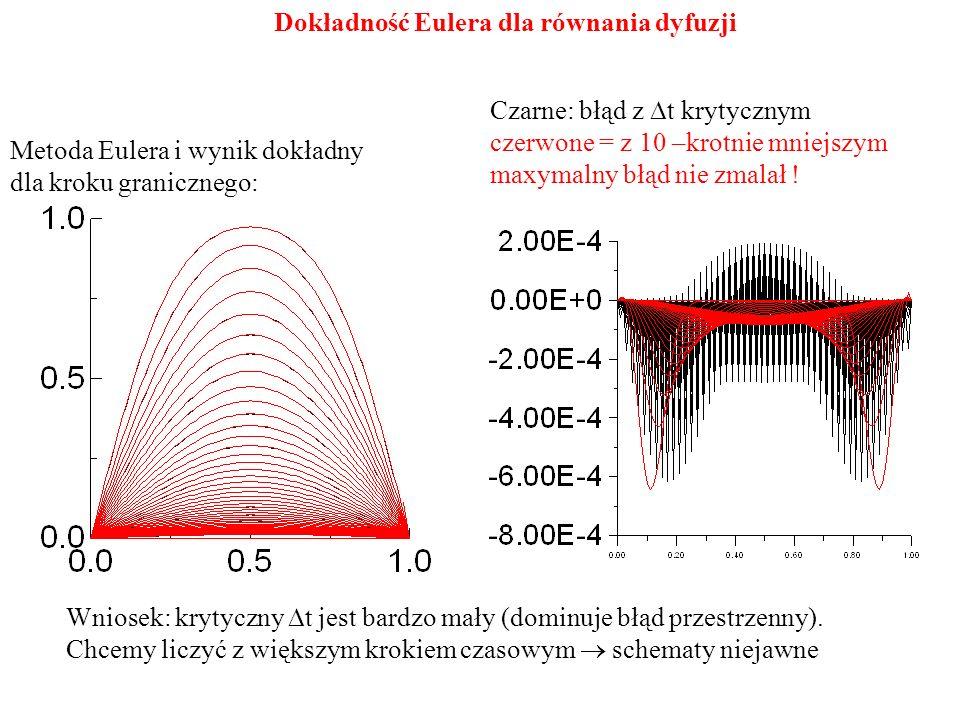 Metoda Eulera i wynik dokładny dla kroku granicznego: Czarne: błąd z  t krytycznym czerwone = z 10 –krotnie mniejszym maxymalny błąd nie zmalał ! Wni