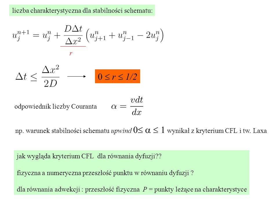 liczba charakterystyczna dla stabilności schematu: r 0  r  1/2 odpowiednik liczby Couranta np. warunek stabilności schematu upwind 0   1 wynikał