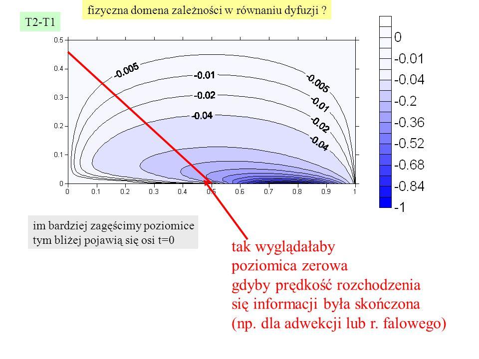 T2-T1 im bardziej zagęścimy poziomice tym bliżej pojawią się osi t=0 fizyczna domena zależności w równaniu dyfuzji ? tak wyglądałaby poziomica zerowa