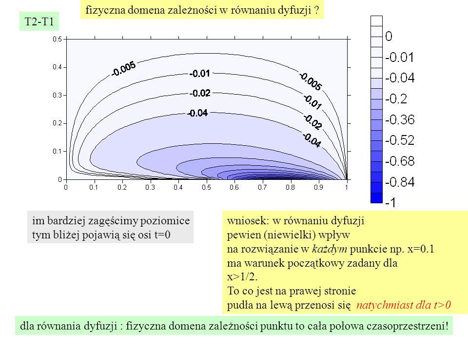 T2-T1 im bardziej zagęścimy poziomice tym bliżej pojawią się osi t=0 wniosek: w równaniu dyfuzji pewien (niewielki) wpływ na rozwiązanie w każdym punk