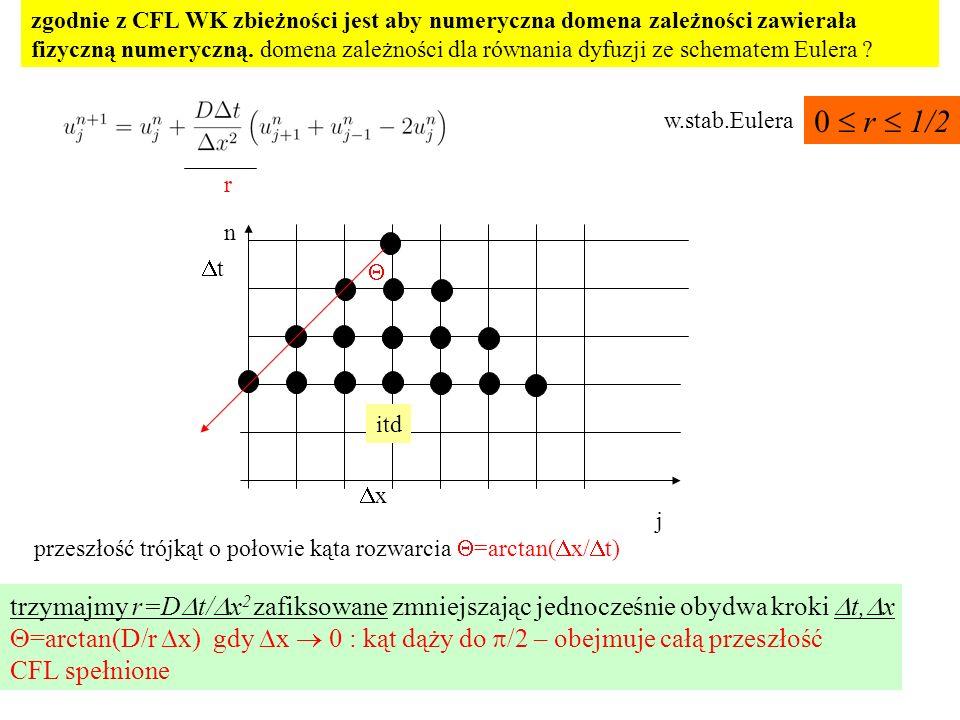 zgodnie z CFL WK zbieżności jest aby numeryczna domena zależności zawierała fizyczną numeryczną. domena zależności dla równania dyfuzji ze schematem E