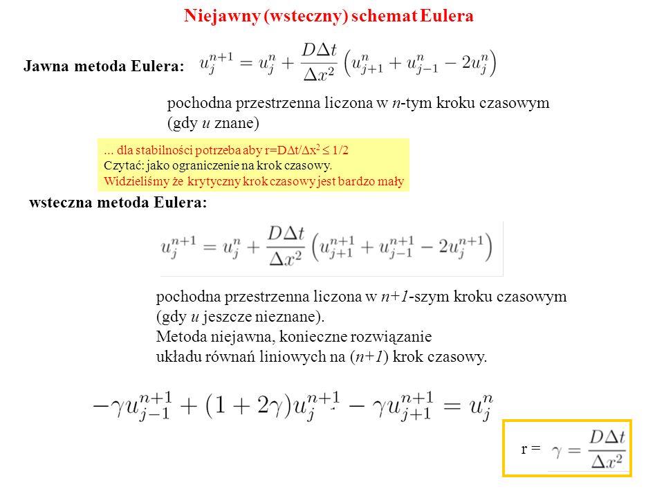 Niejawny (wsteczny) schemat Eulera Jawna metoda Eulera: pochodna przestrzenna liczona w n-tym kroku czasowym (gdy u znane) wsteczna metoda Eulera: poc
