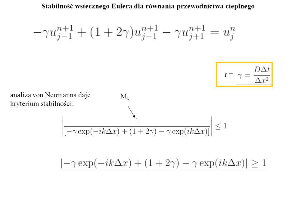 Stabilność wstecznego Eulera dla równania przewodnictwa cieplnego analiza von Neumanna daje kryterium stabilności: r = MkMk