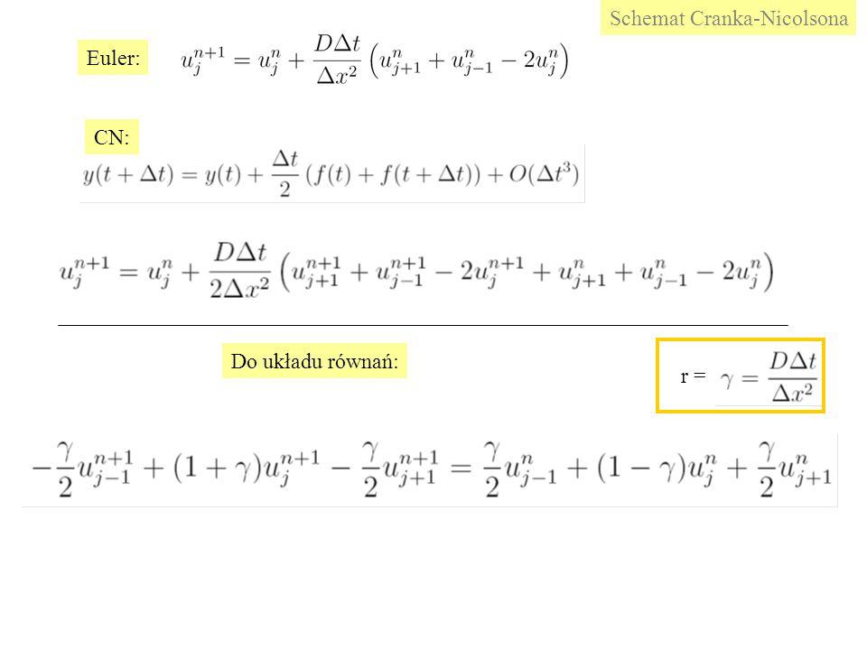 Euler: CN: Do układu równań: Schemat Cranka-Nicolsona r =