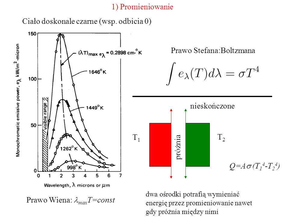 1) Promieniowanie Ciało doskonale czarne (wsp. odbicia 0) Prawo Wiena: max T=const Prawo Stefana:Boltzmana nieskończone T1T1 T2T2 próżnia Q=A  (T 1