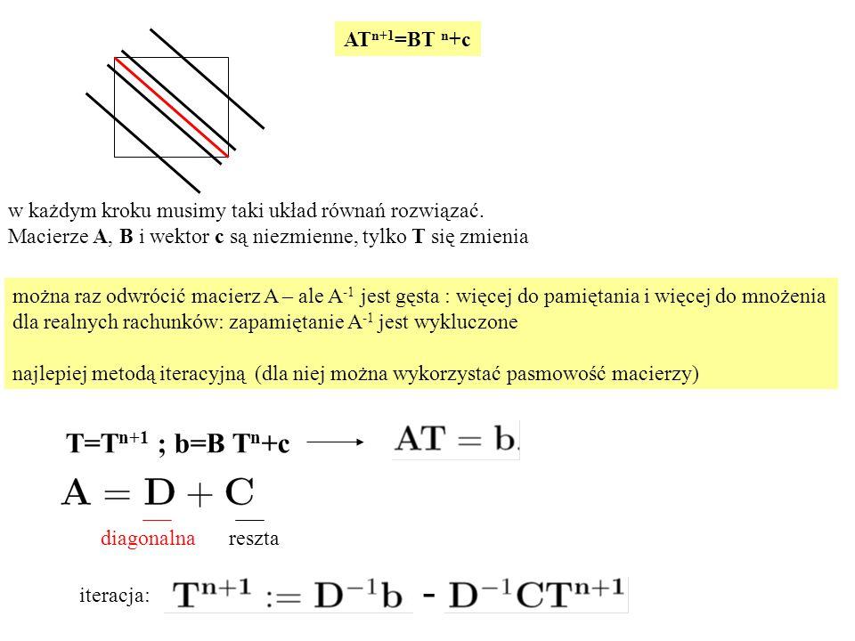 można raz odwrócić macierz A – ale A -1 jest gęsta : więcej do pamiętania i więcej do mnożenia dla realnych rachunków: zapamiętanie A -1 jest wykluczo