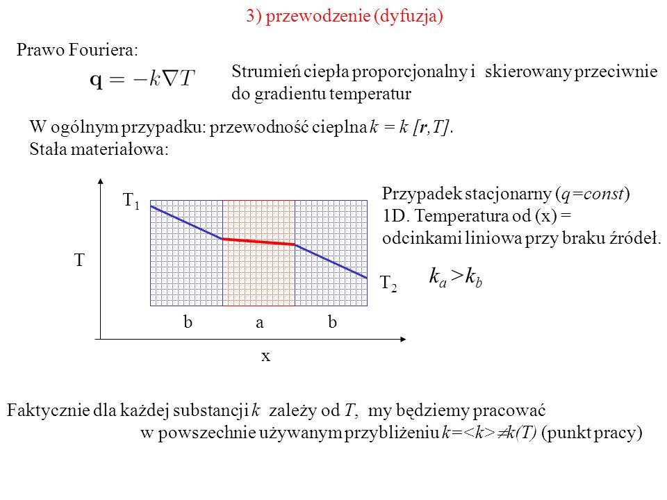 3) przewodzenie (dyfuzja) Strumień ciepła proporcjonalny i skierowany przeciwnie do gradientu temperatur W ogólnym przypadku: przewodność cieplna k =