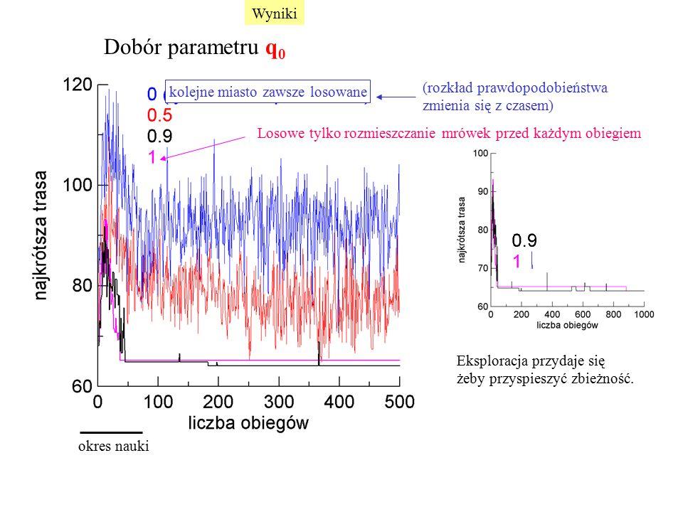 Dobór parametru q 0 okres nauki (rozkład prawdopodobieństwa zmienia się z czasem) Eksploracja przydaje się żeby przyspieszyć zbieżność. Losowe tylko r