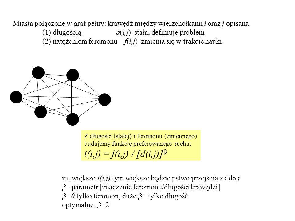Miasta połączone w graf pełny: krawędź między wierzchołkami i oraz j opisana (1) długością d(i,j) stała, definiuje problem (2) natężeniem feromonu f(i