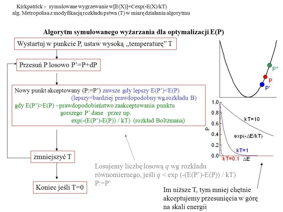 """Algorytm symulowanego wyżarzania dla optymalizacji E(P) Wystartuj w punkcie P, ustaw wysoką """"temperaturę"""" T Przesuń P losowo P'=P+dP Nowy punkt akcept"""