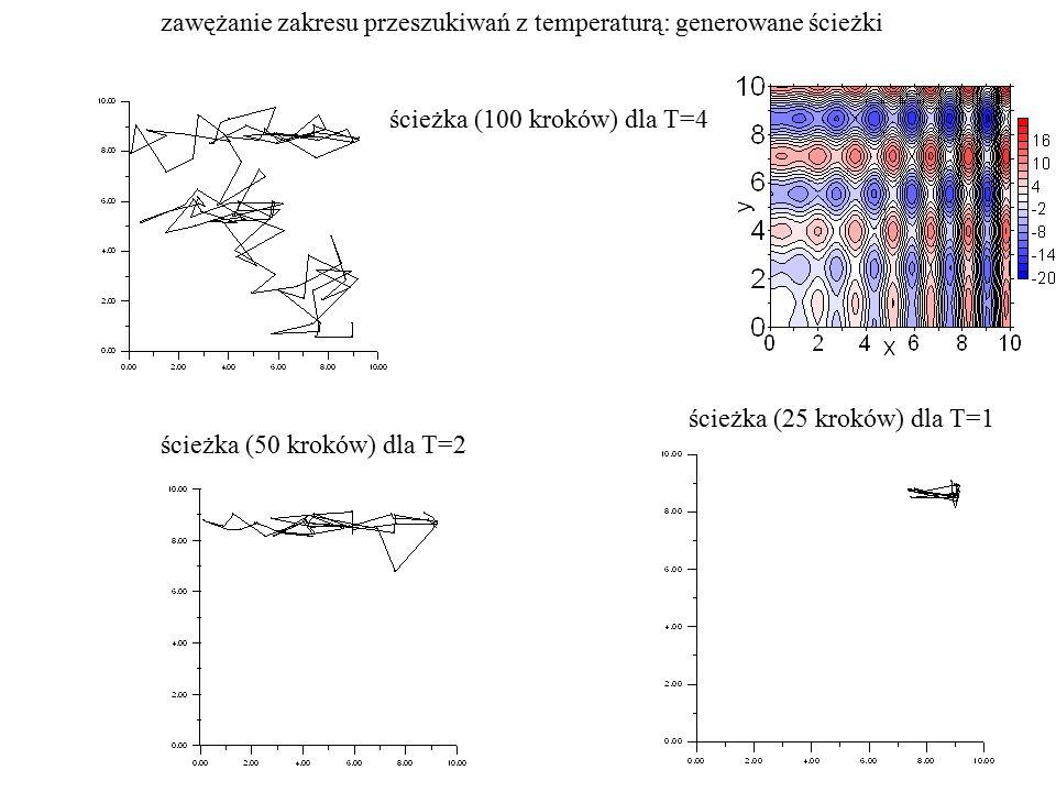 ścieżka (25 kroków) dla T=1 ścieżka (50 kroków) dla T=2 ścieżka (100 kroków) dla T=4 zawężanie zakresu przeszukiwań z temperaturą: generowane ścieżki