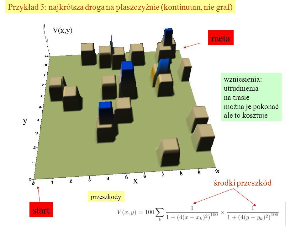 Przykład 5: najkrótsza droga na płaszczyźnie (kontinuum, nie graf) start meta wzniesienia: utrudnienia na trasie można je pokonać ale to kosztuje y x