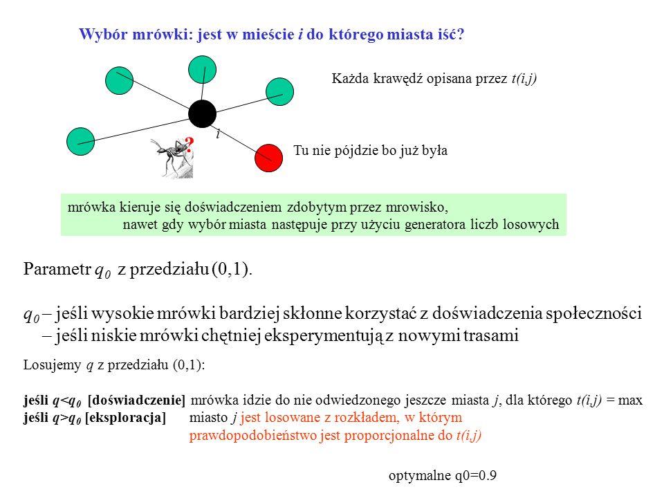 Losujemy q z przedziału (0,1): jeśli q q 0 [eksploracja] miasto j jest losowane z rozkładem, w którym prawdopodobieństwo jest proporcjonalne do t(i,j)