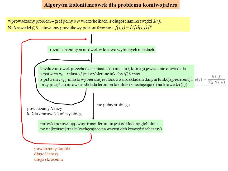 Algorytm kolonii mrówek dla problemu komiwojażera wprowadzamy problem – graf pełny o N wierzchołkach. z długościami krawędzi d(i,j). Na krawędzi (i,j)