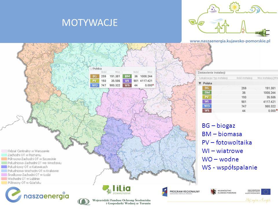 BG – biogaz BM – biomasa PV – fotowoltaika WI – wiatrowe WO – wodne WS - współspalanie MOTYWACJE