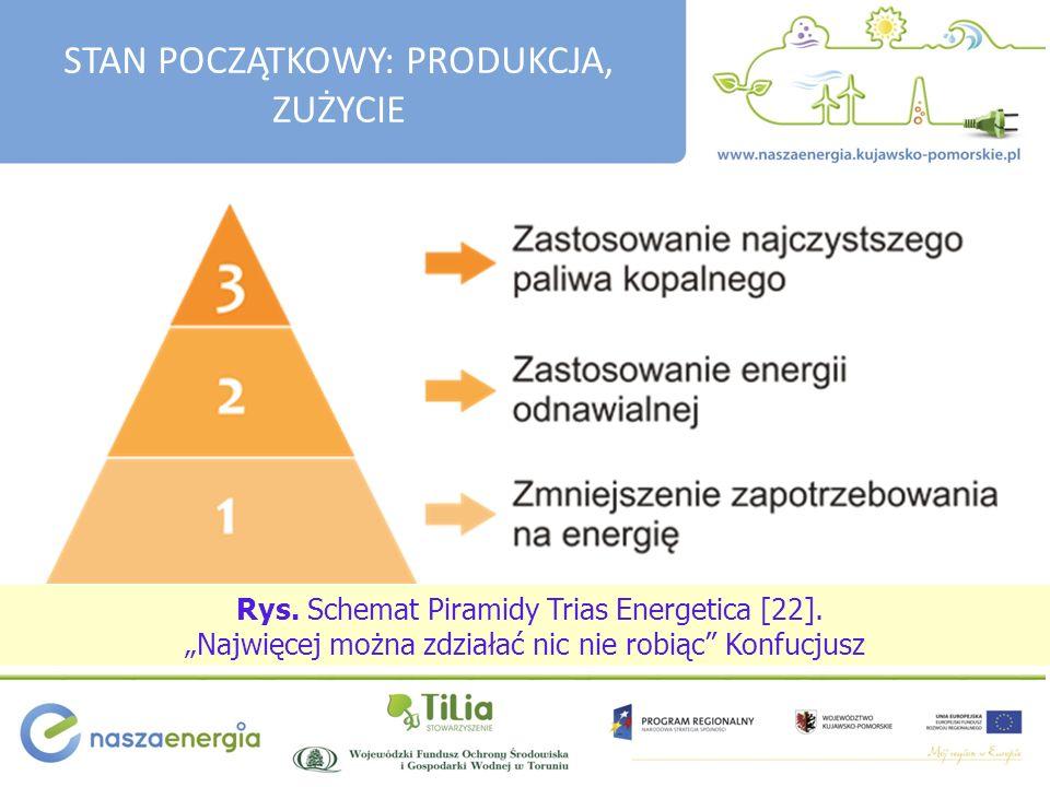 Rys.Schemat Piramidy Trias Energetica [22].
