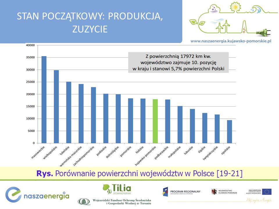 Rys. Porównanie powierzchni województw w Polsce [19-21] STAN POCZĄTKOWY: PRODUKCJA, ZUZYCIE