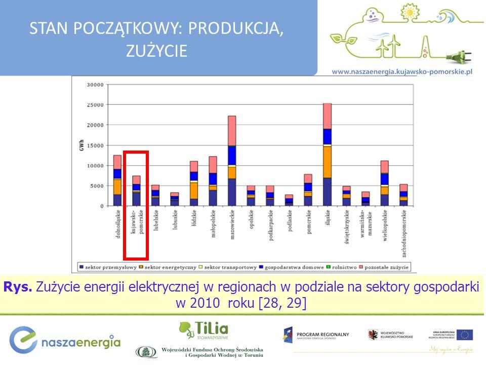 Rys. Zużycie energii elektrycznej w regionach w podziale na sektory gospodarki w 2010 roku [28, 29] STAN POCZĄTKOWY: PRODUKCJA, ZUŻYCIE