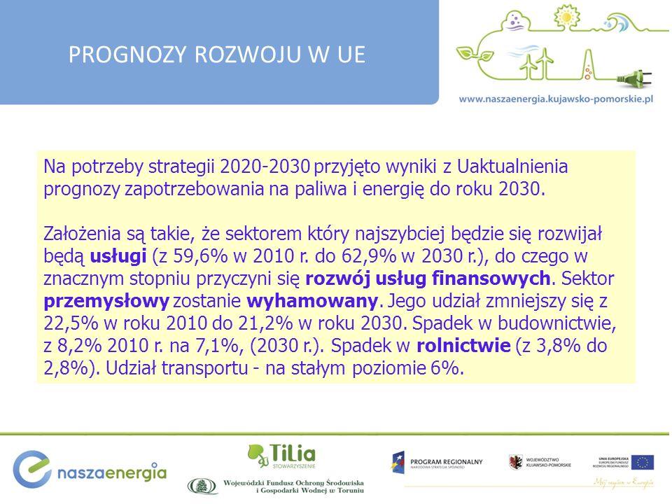 Na potrzeby strategii 2020-2030 przyjęto wyniki z Uaktualnienia prognozy zapotrzebowania na paliwa i energię do roku 2030.