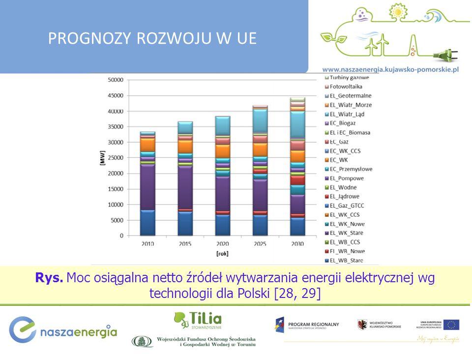 Rys. Moc osiągalna netto źródeł wytwarzania energii elektrycznej wg technologii dla Polski [28, 29] PROGNOZY ROZWOJU W UE