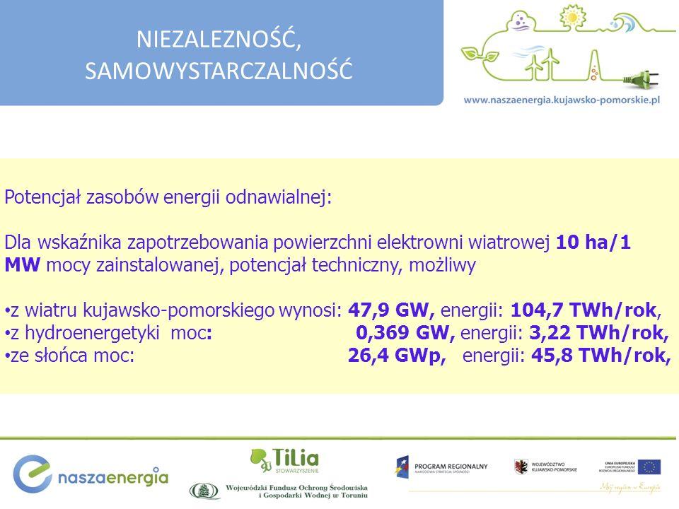 Potencjał zasobów energii odnawialnej: Dla wskaźnika zapotrzebowania powierzchni elektrowni wiatrowej 10 ha/1 MW mocy zainstalowanej, potencjał techniczny, możliwy z wiatru kujawsko-pomorskiego wynosi: 47,9 GW, energii: 104,7 TWh/rok, z hydroenergetyki moc: 0,369 GW, energii: 3,22 TWh/rok, ze słońca moc: 26,4 GWp, energii: 45,8 TWh/rok, NIEZALEZNOŚĆ, SAMOWYSTARCZALNOŚĆ