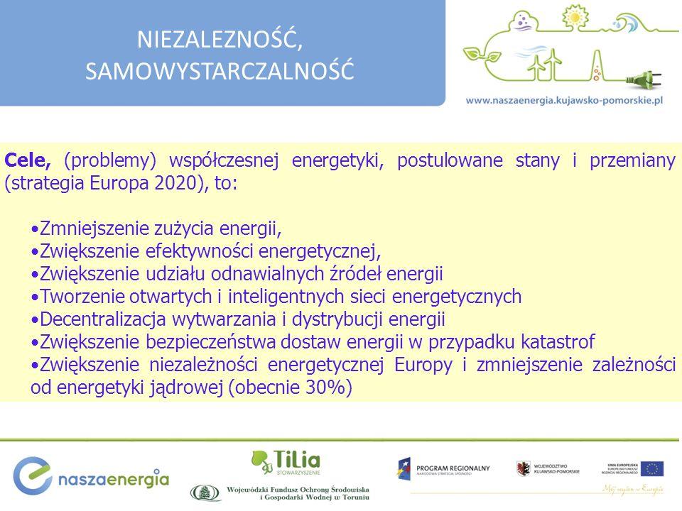 Cele, (problemy) współczesnej energetyki, postulowane stany i przemiany (strategia Europa 2020), to: Zmniejszenie zużycia energii, Zwiększenie efektywności energetycznej, Zwiększenie udziału odnawialnych źródeł energii Tworzenie otwartych i inteligentnych sieci energetycznych Decentralizacja wytwarzania i dystrybucji energii Zwiększenie bezpieczeństwa dostaw energii w przypadku katastrof Zwiększenie niezależności energetycznej Europy i zmniejszenie zależności od energetyki jądrowej (obecnie 30%) NIEZALEZNOŚĆ, SAMOWYSTARCZALNOŚĆ
