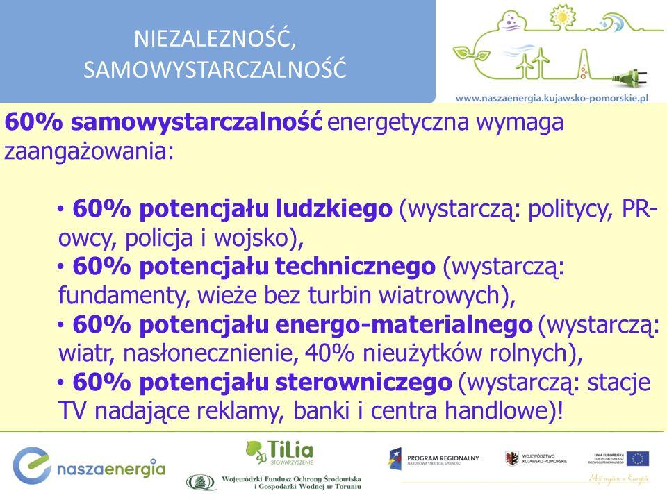 60% samowystarczalność energetyczna wymaga zaangażowania: 60% potencjału ludzkiego (wystarczą: politycy, PR- owcy, policja i wojsko), 60% potencjału technicznego (wystarczą: fundamenty, wieże bez turbin wiatrowych), 60% potencjału energo-materialnego (wystarczą: wiatr, nasłonecznienie, 40% nieużytków rolnych), 60% potencjału sterowniczego (wystarczą: stacje TV nadające reklamy, banki i centra handlowe).