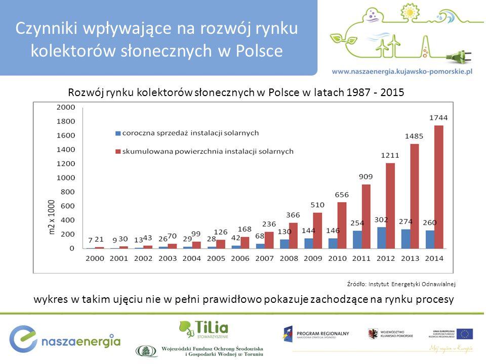 Czynniki wpływające na rozwój rynku kolektorów słonecznych w Polsce Rozwój rynku kolektorów słonecznych w Polsce w latach 1987 - 2015 wykres w takim u