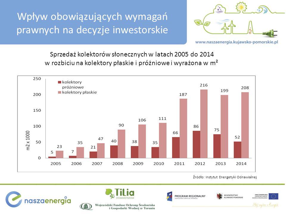 Wpływ obowiązujących wymagań prawnych na decyzje inwestorskie Sprzedaż kolektorów słonecznych w latach 2005 do 2014 w rozbiciu na kolektory płaskie i