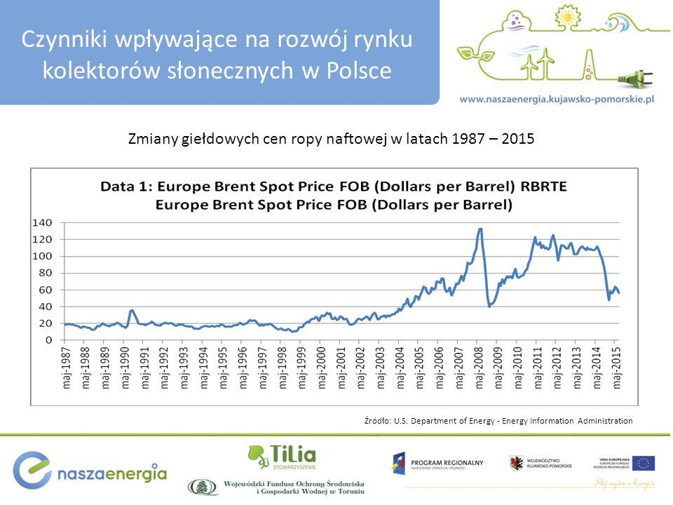 Czynniki wpływające na rozwój rynku kolektorów słonecznych w Polsce Zmiany giełdowych cen ropy naftowej w latach 1987 – 2015 Źródło: U.S. Department o