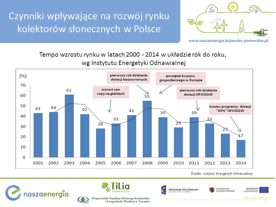 Czynniki wpływające na rozwój rynku kolektorów słonecznych w Polsce Zmiana tempa wzrostu rynku w badanym okresie ujawnia charakterystyczne cechy: jest wyraźnie zależna w czasie od administracyjnych decyzji implementacji dotacji, pokazuje wzrost zainteresowania kolektorami i naturalny rozwój rynku przed wprowadzeniem systemu dotacji zarówno w okresie przed wzrostem kursu baryłki ropy na giełdach światowych, a w konsekwencji cen nośników paliwa w Polsce, jak i w trakcie wzrostu cen - lata 2000 do 2004 oraz 2005 do 2008, pokazuje wyhamowanie wzrostu po 2008 roku, pomimo wprowadzenia dotacji bezzwrotnych.