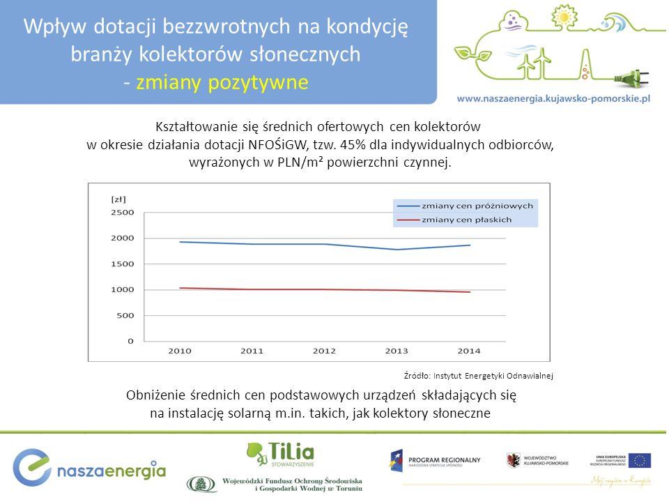 Wpływ dotacji bezzwrotnych na kondycję branży kolektorów słonecznych - zmiany pozytywne Inflacyjny wzrost wskaźników średnich cen towarów i usług w Polsce w latach 2000 do 2014 W powyższym kontekście rzeczywisty spadek średnich cen podstawowych elementów instalacji solarnych jest wyższy niż wynika to raportu Instytutu Energetyki Odnawialnej Źródło: Główny Urząd Statystyczny
