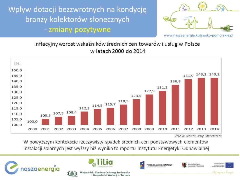 Wpływ dotacji bezzwrotnych na kondycję branży kolektorów słonecznych - zmiany pozytywne Inflacyjny wzrost wskaźników średnich cen towarów i usług w Po
