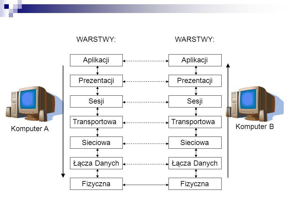 Aplikacji Prezentacji Sesji Transportowa Sieciowa Łącza Danych Fizyczna WARSTWY: Aplikacji Prezentacji Sesji Transportowa Sieciowa Łącza Danych Fizyczna WARSTWY: Komputer A Komputer B
