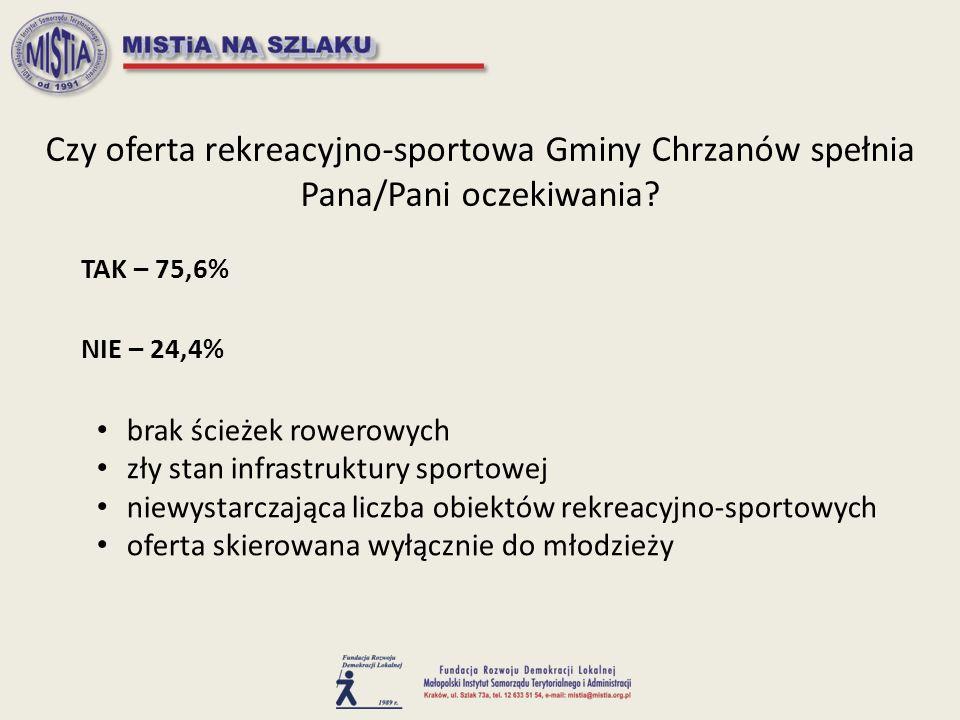 Czy oferta rekreacyjno-sportowa Gminy Chrzanów spełnia Pana/Pani oczekiwania.
