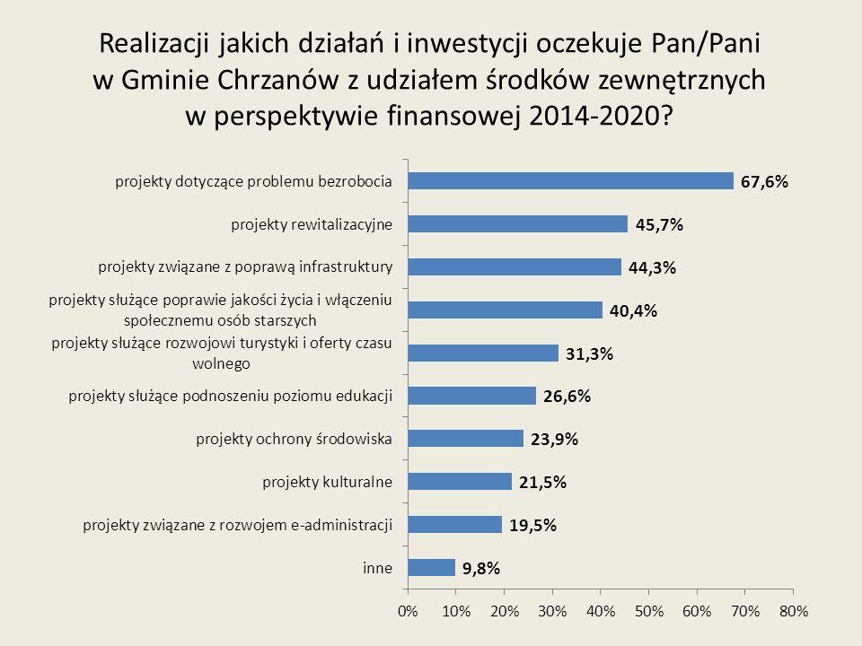 Realizacji jakich działań i inwestycji oczekuje Pan/Pani w Gminie Chrzanów z udziałem środków zewnętrznych w perspektywie finansowej 2014-2020