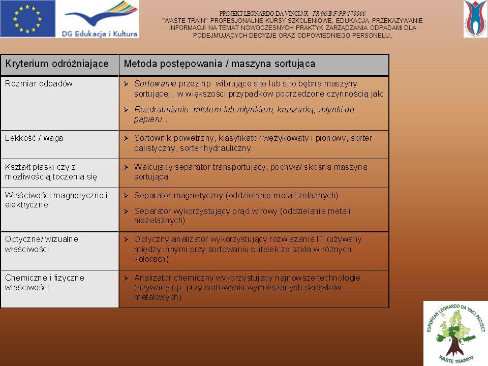 """PROJEKT LEONARDO DA VINCI NR: TR/06/B/F/PP/178066 WASTE-TRAIN PROFESJONALNE KURSY SZKOLENIOWE, EDUKACJA, PRZEKAZYWANIE INFORMACJI NA TEMAT NOWOCZESNYCH PRAKTYK ZARZĄDZANIA ODPADAMI DLA PODEJMUJĄCYCH DECYZJE ORAZ ODPOWIEDNIEGO PERSONELU"""""""