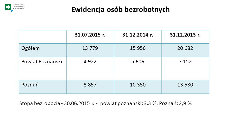Oferty pracy Od stycznia do lipca 2015 roku urząd pozyskał 11 986 ofert pracy W 2014 roku - 15 506 ofert pracy.