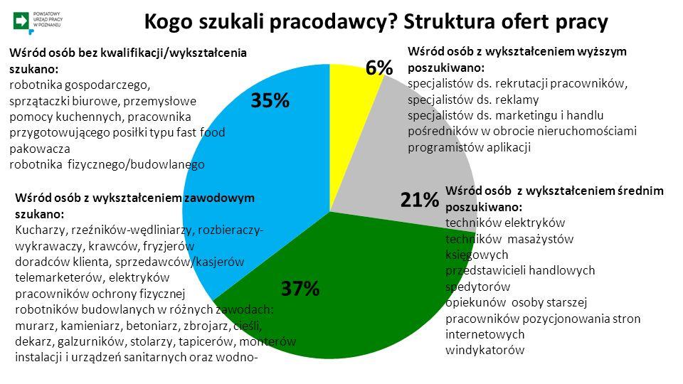 Statystyka – gmina Swarzędz Ogółem - osoby zarejestrowane KobietyOsoby do 25.