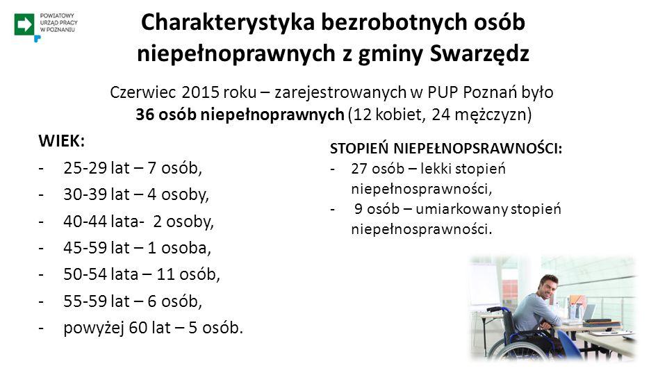 Charakterystyka bezrobotnych osób niepełnoprawnych z gminy Swarzędz Czerwiec 2015 roku – zarejestrowanych w PUP Poznań było 36 osób niepełnoprawnych (