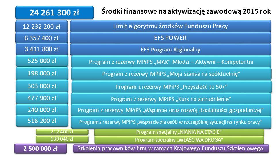 Środki finansowe na aktywizację zawodową 2015 rok 12 232 200 zł 6 357 400 zł 3 411 800 zł Limit algorytmu środków Funduszu Pracy EFS POWER EFS Program