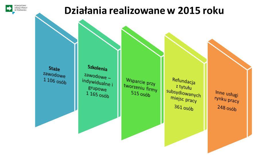 Wspieranie rozwoju przedsiębiorczości w 2014 roku 76,5% działalność usługowa 10% działalność produkcyjna 13,5% działalność handlowa Profil działalności