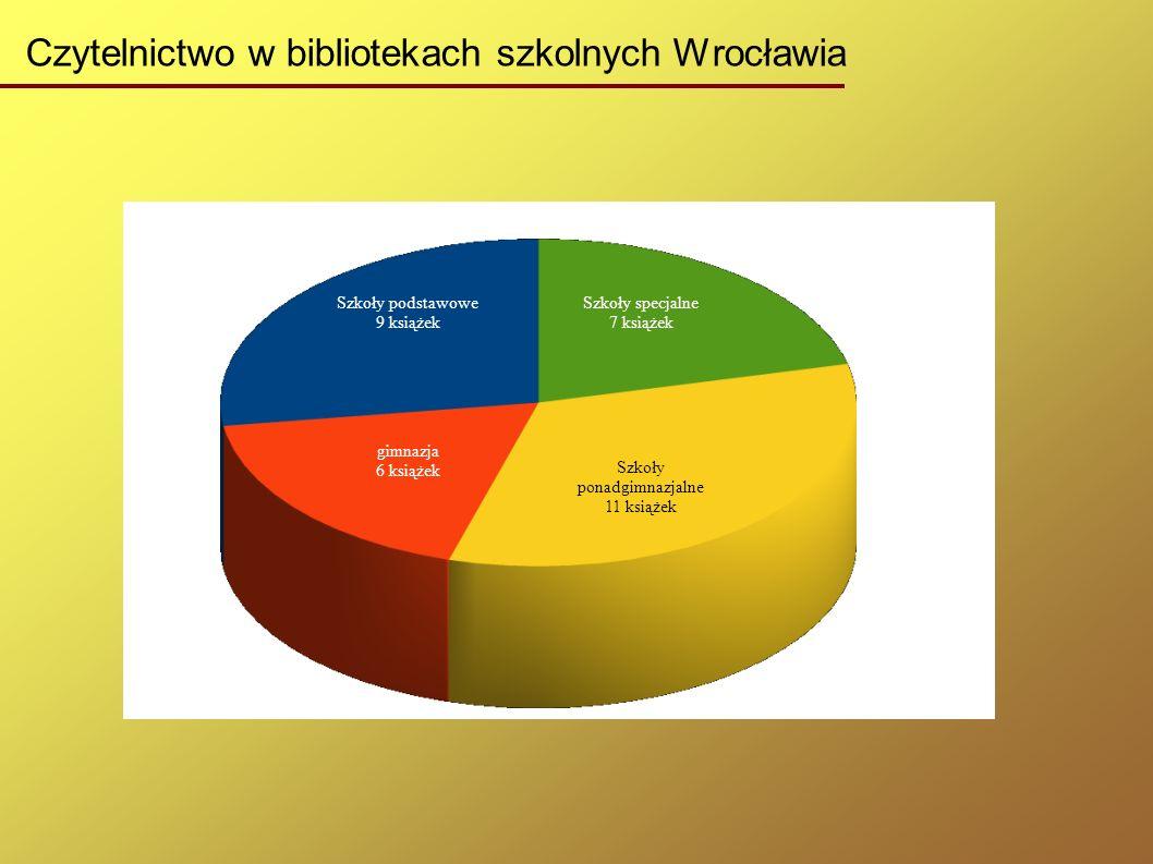 Czytelnictwo w bibliotekach szkolnych Wrocławia Szkoły podstawowe 9 książek gimnazja 6 książek Szkoły specjalne 7 książek Szkoły ponadgimnazjalne 11 książek